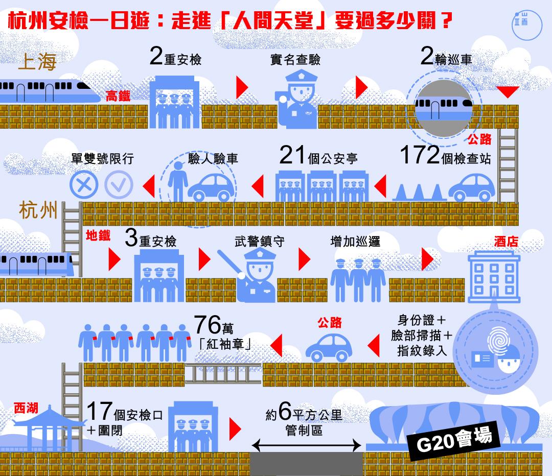 為了G20的安全,杭州設下天羅地網般的安檢關卡。