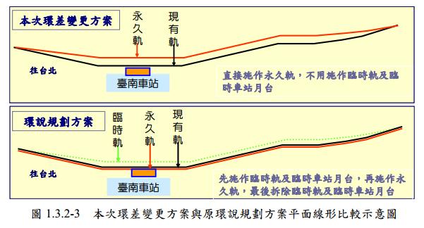 下圖為最早規劃的「原軌版」,圖上為變更後的「東移版」,永久的地下軌道移到東側,民宅拆除。