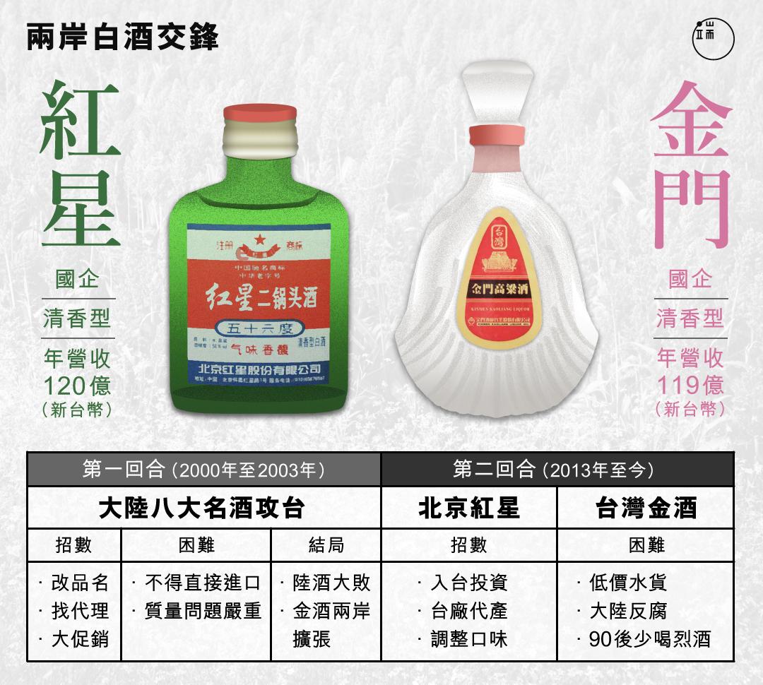 中國白酒對台灣市場展開第二輪攻勢,特性高度相似的紅星二鍋頭和金門高粱,誰將勝出?