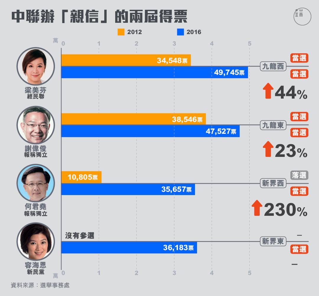 中聯辦「親信」的兩屆得票
