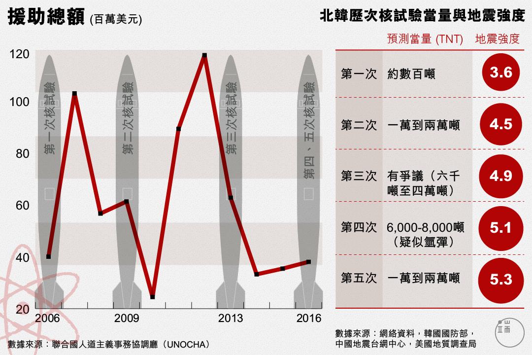 北韓核試驗與國際援助總量變化。
