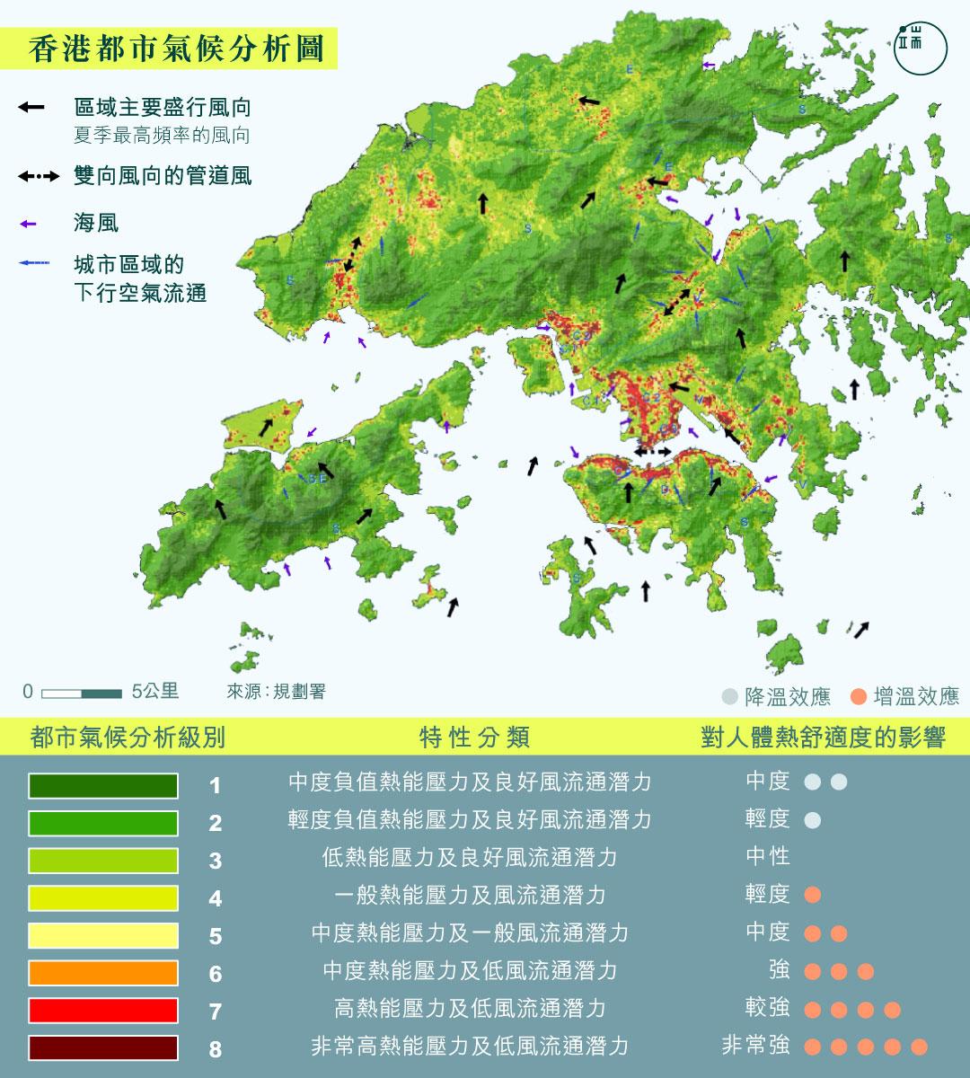香港都市氣候分析圖。