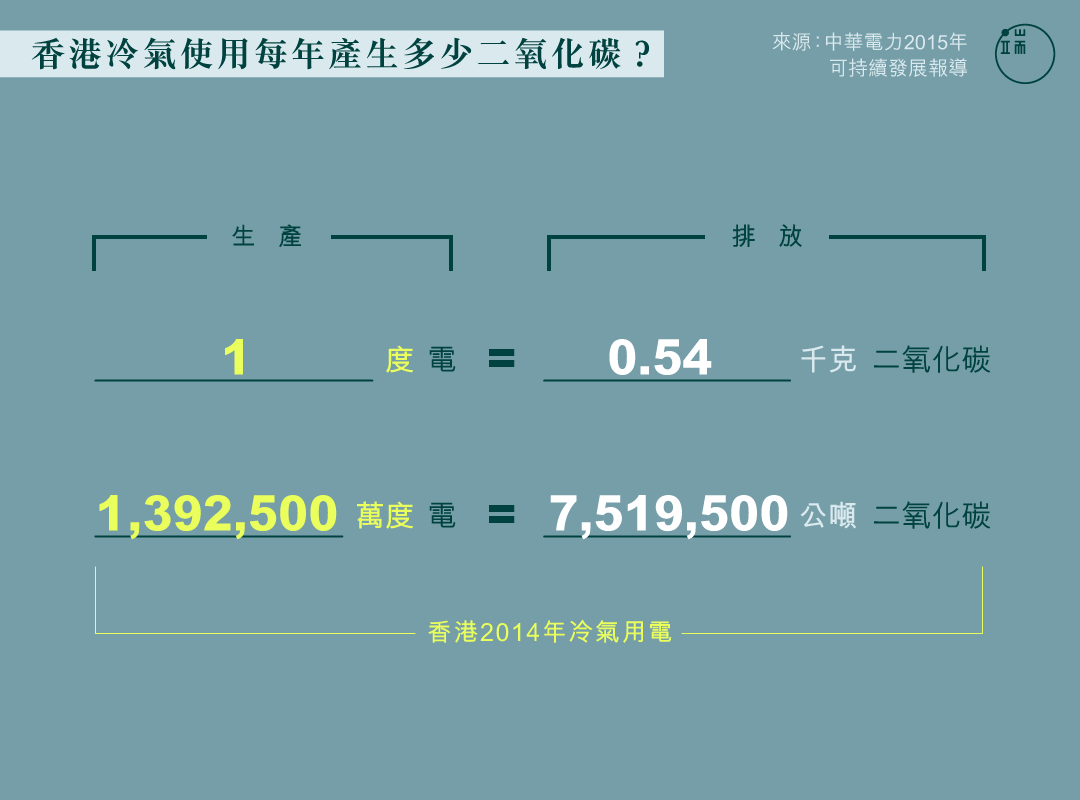 香港冷氣使用每年產生多少二氧化碳?