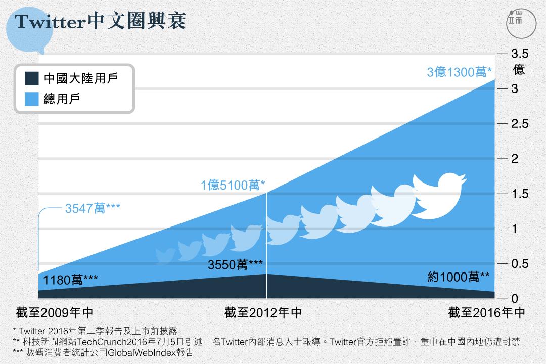 從2009到2016,Twitter總用戶增長近10倍,但中國大陸用戶群體,卻在短暫的漲潮之後迅速被打回原形。