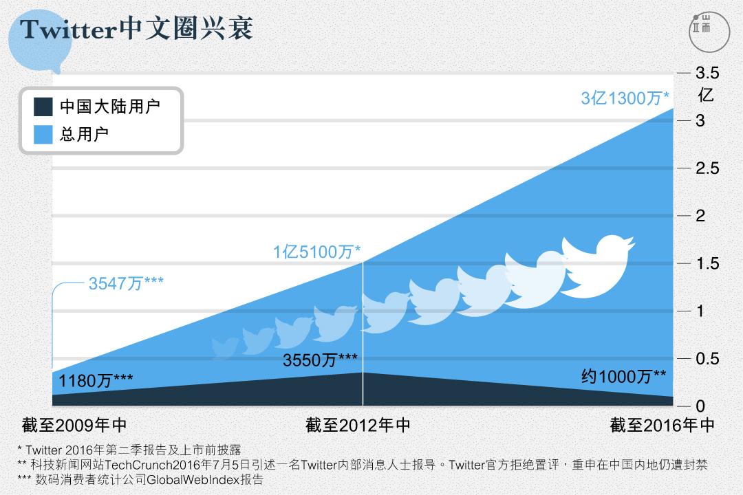 从2009到2016,Twitter总用户增长近10倍,但中国大陆用户群体,却在短暂的涨潮之后迅速被打回原形。
