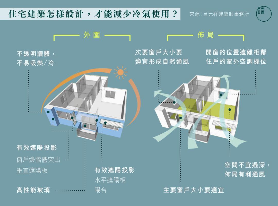 住宅建築怎樣設計,才能減少冷氣使用?
