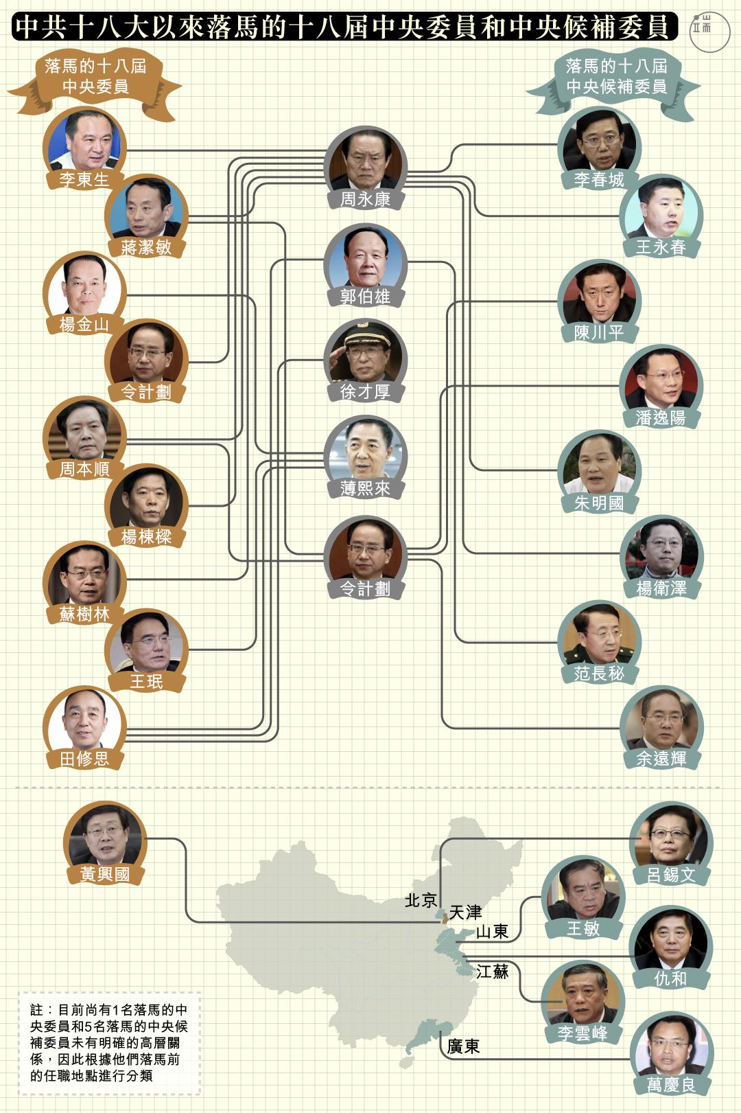 中共十八大以來落馬的十八屆中央委員和中央候補委員