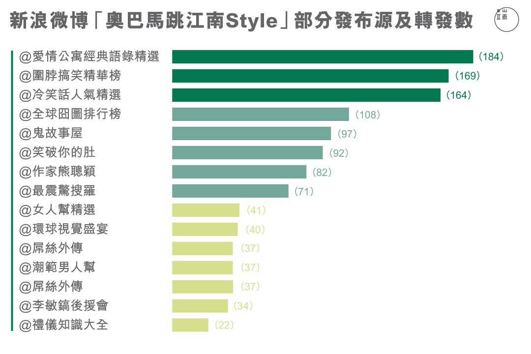 """新浪微博""""奥巴马跳江南Style""""部分发布源及转发数"""