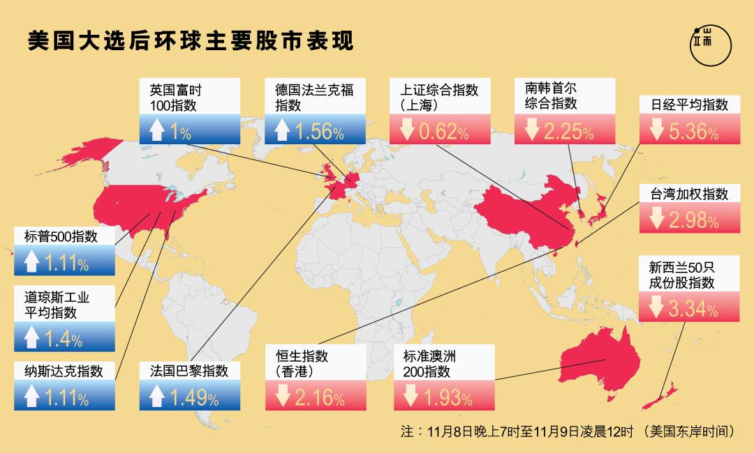"""特朗普爆冷赢出美国总统大选,全球股市、汇市震荡。这只""""黑天鹅"""",会冲击远在地球另一边的香港投资市场吗?"""