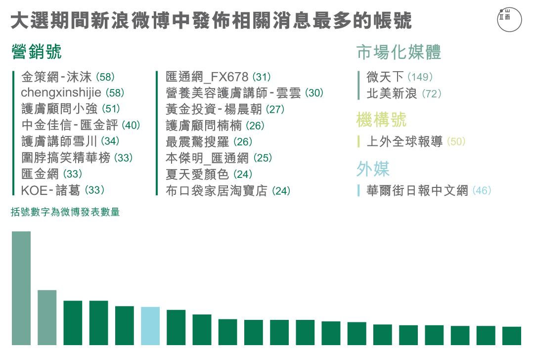 大選期間新浪微博中發佈相關信息最多的帳號。