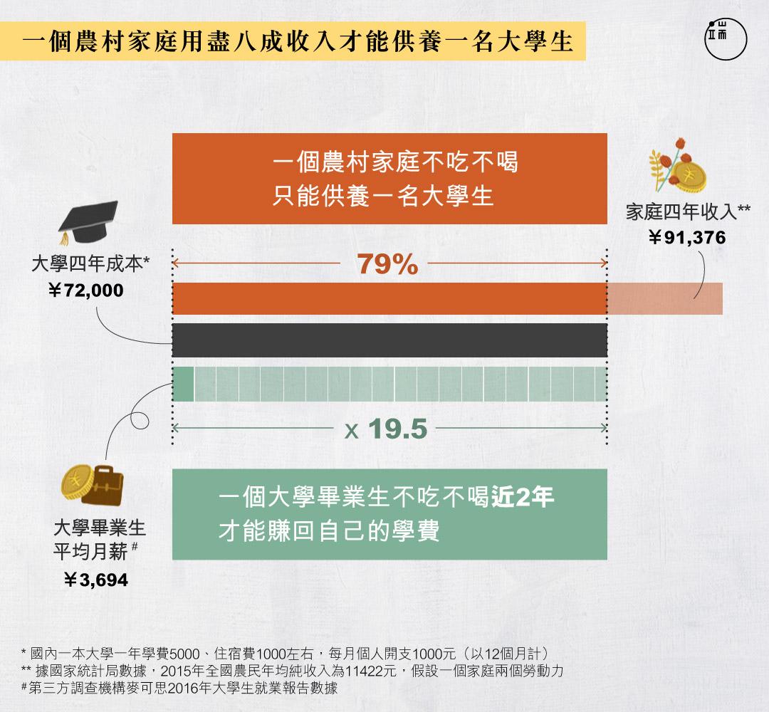 一個中國農村家庭的「讀書無用」經濟賬。