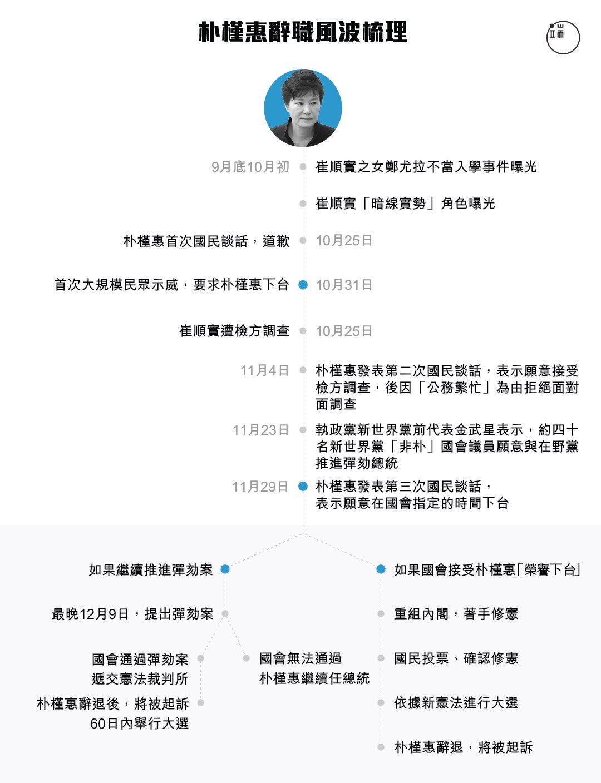 「親信干政」醜聞發酵,一個多月來,朴槿惠已經發表三次國民談話。