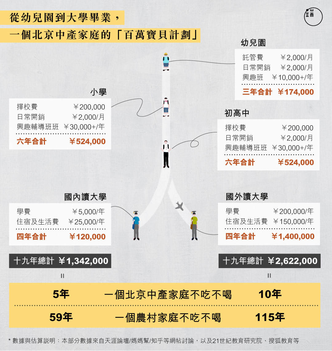 在中國的首都,一個普通中產家庭,為一個孩子付出的教育成本有多高?