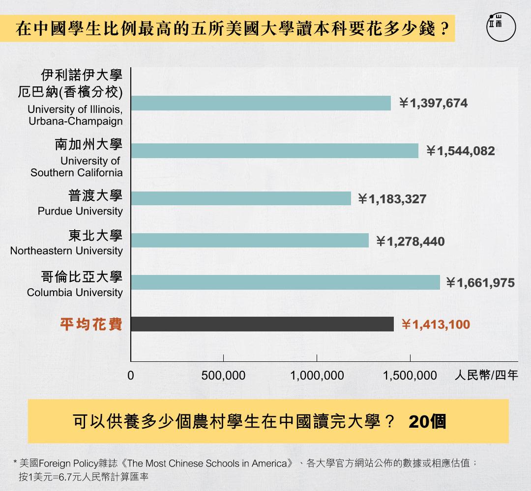 一個中國學生出國留學本科4年,夠20個中國農村學生在國內讀完本科。