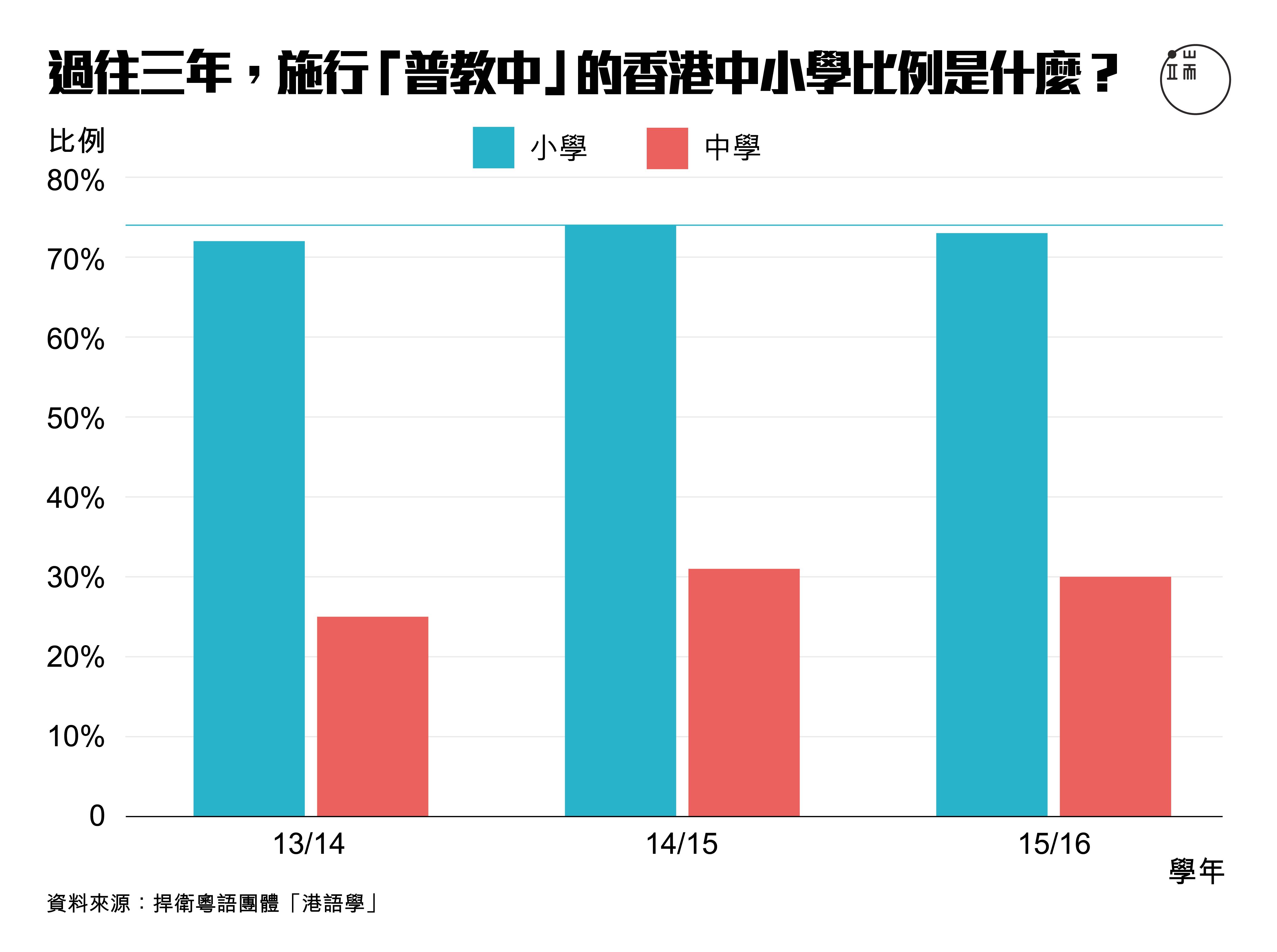 過往三年,施行「普教中」的香港中小學比例是什麼?