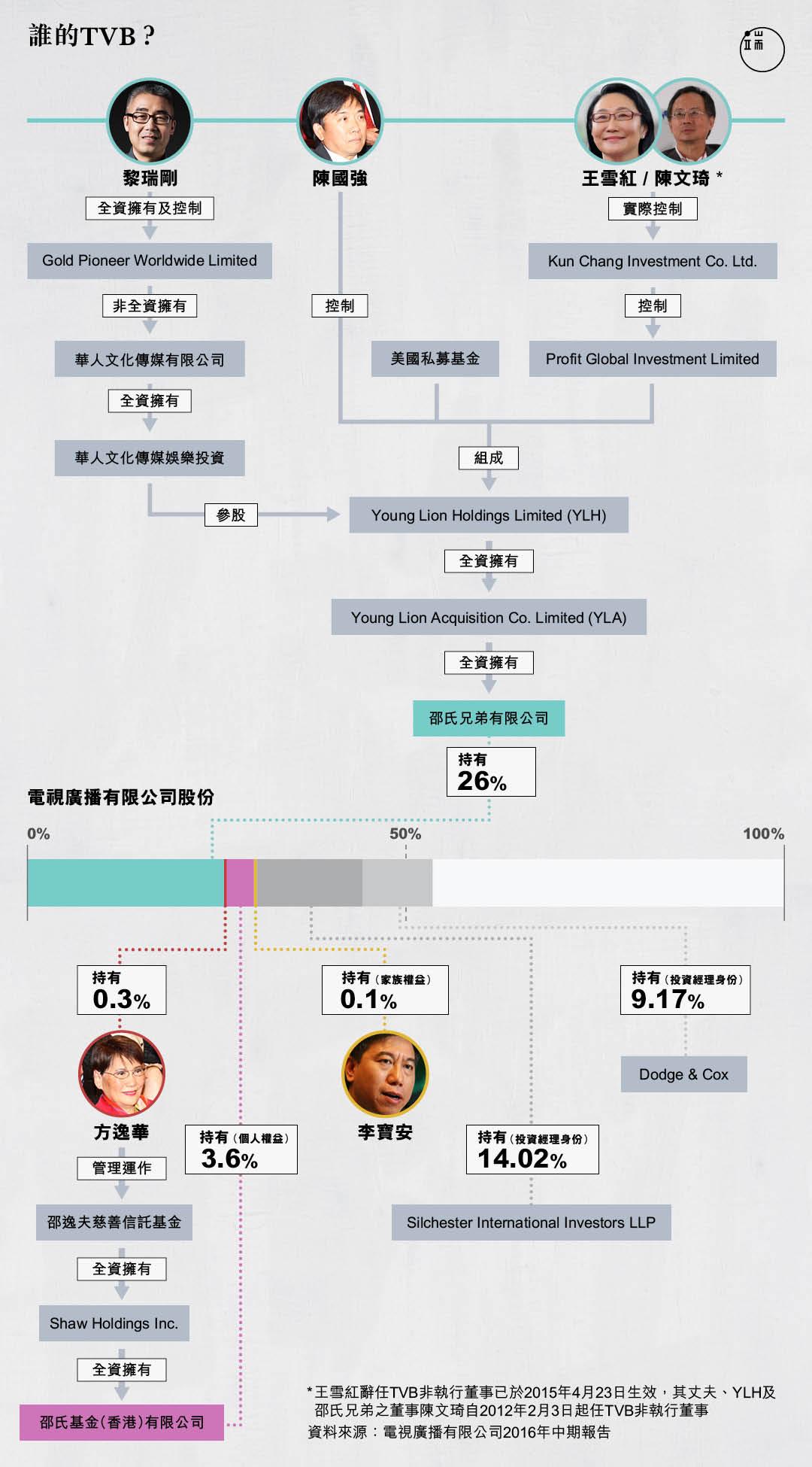黎瑞剛入局之後,香港TVB的主要股東都是誰?