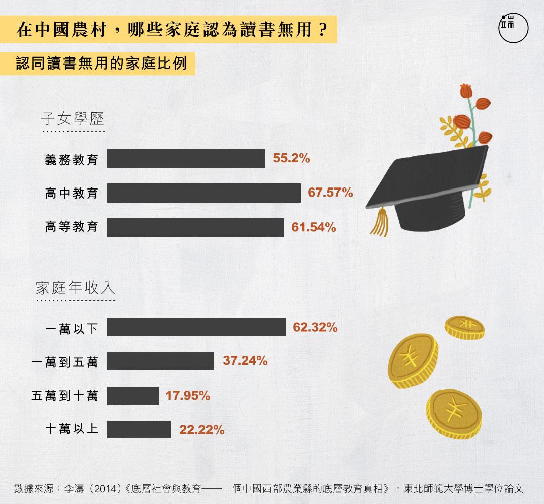 常說教育改變命運,但在按理對改變命運渴求最大的中國農村,哪些家庭還相信讀書有用?