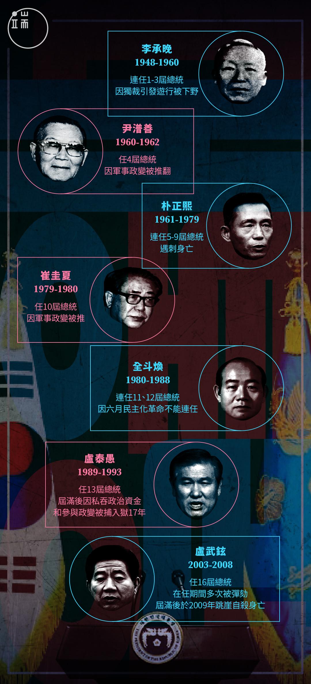 七個「不得善終」的南韓總統。