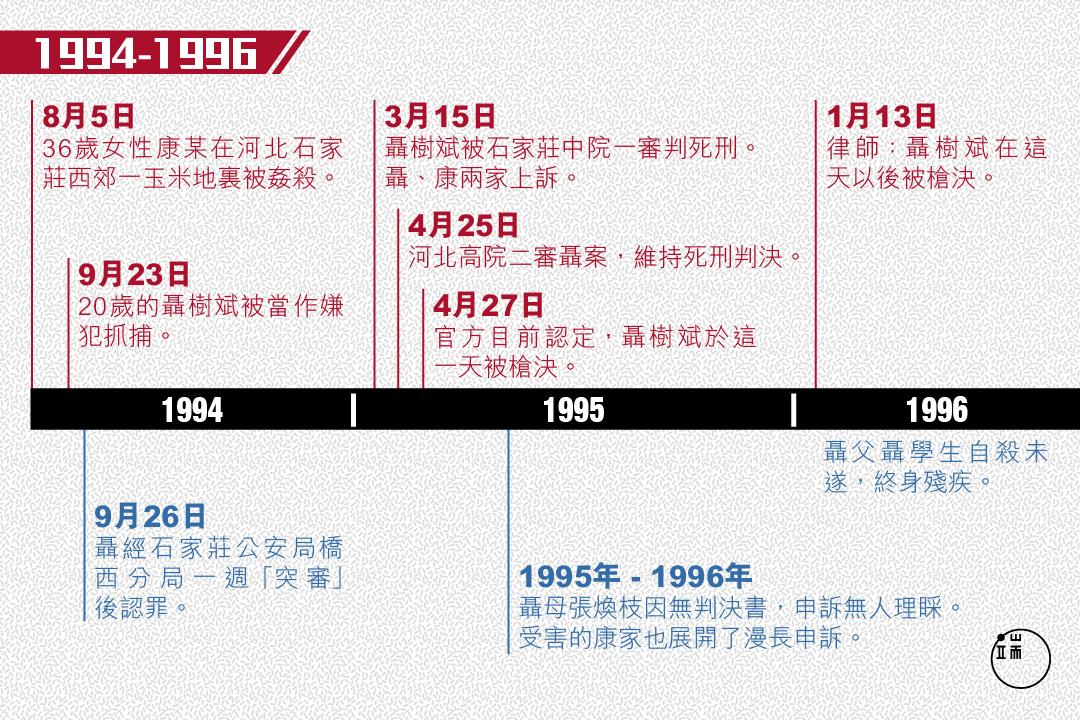 聶樹斌案22年大事記。