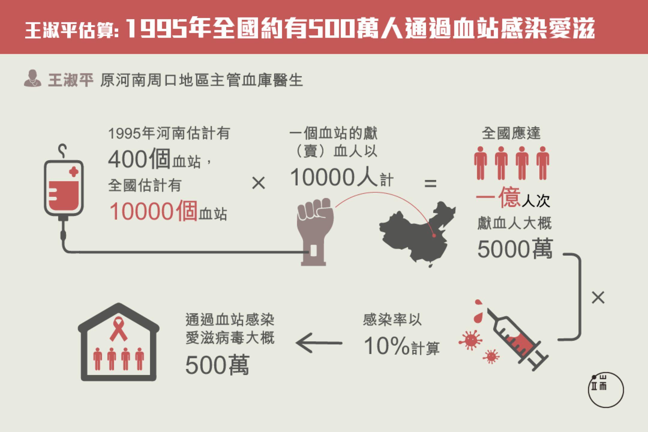 20多年前,河南醫生王淑平已就「血漿經濟」引發的愛滋病禍作出調研,但問題至今被否定、掩蓋。