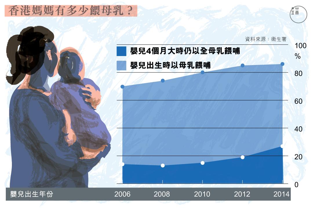 香港媽媽有多少餵母乳?