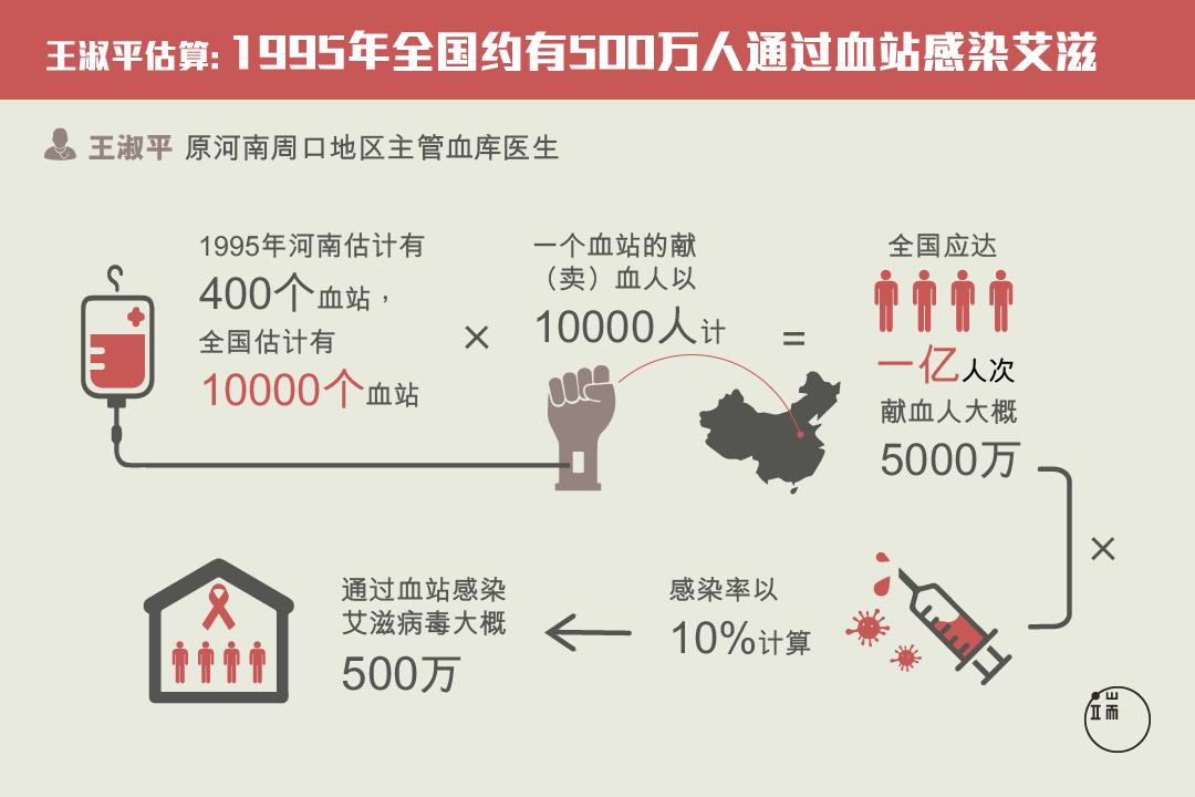 """20多年前,河南医生王淑平已就""""血浆经济""""引发的艾滋病祸作出调研,但问题至今被否定、掩盖。"""