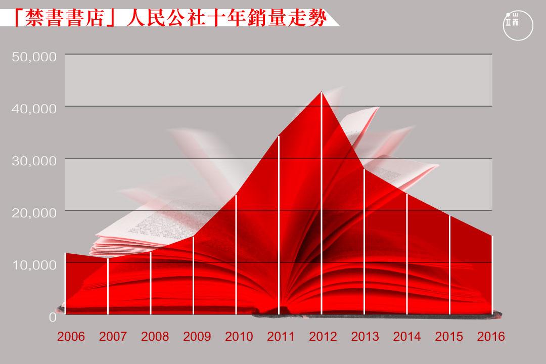 「禁書書店」人民公社十年銷量走勢。