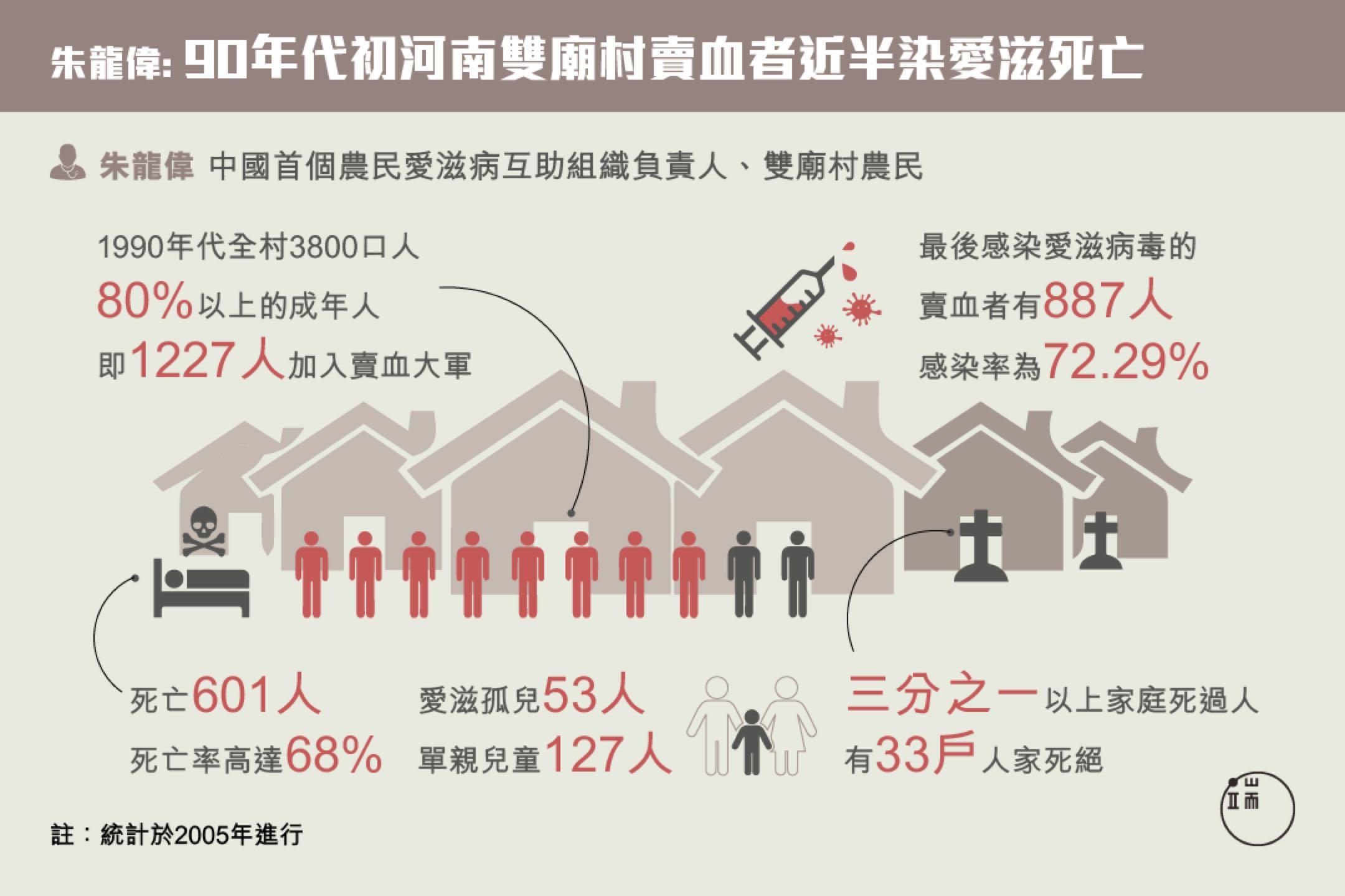 像雙廟村這樣的愛滋村,在河南還有很多。