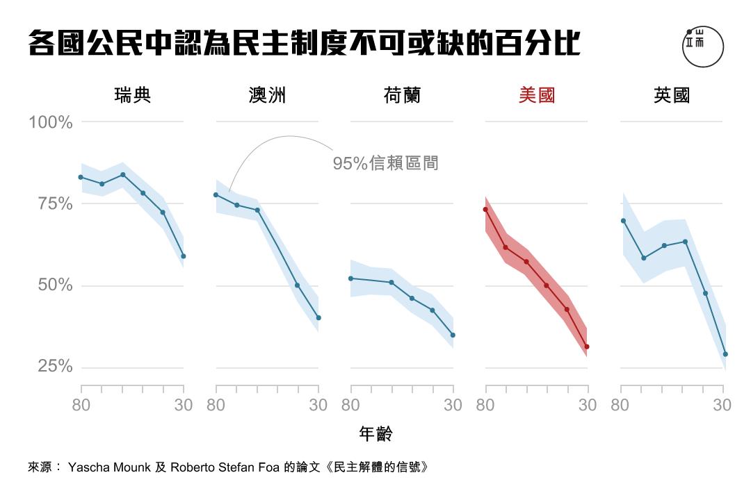 各國公民中認為民主制度不可或缺的百分比。