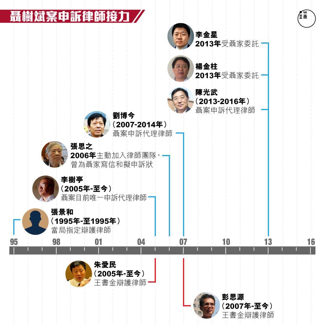 從1995年到2016年,先後至少有7位律師參與聶樹斌案,其中6位參與申訴,2位律師參與王書金案。