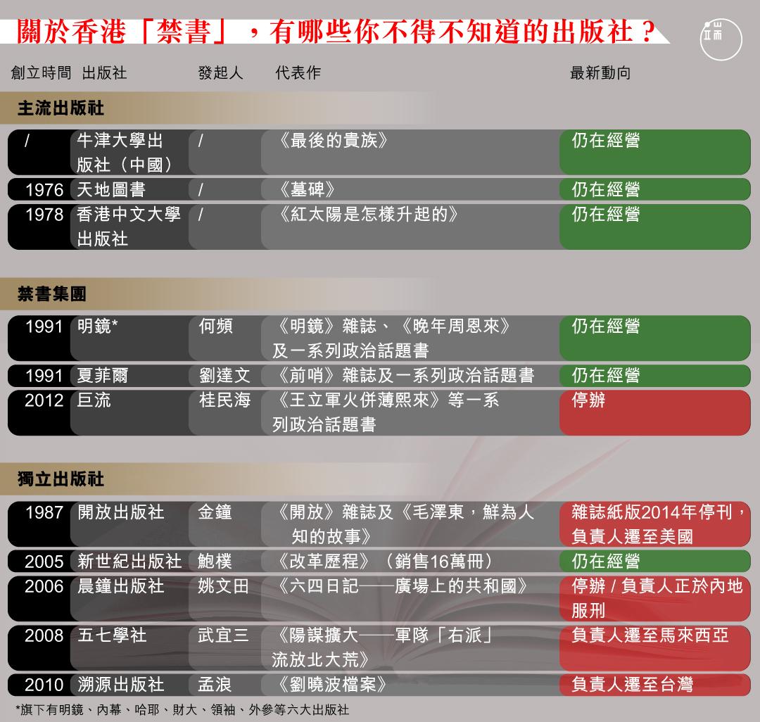 關於香港「禁書」,有哪些你不得不知道的出版社?