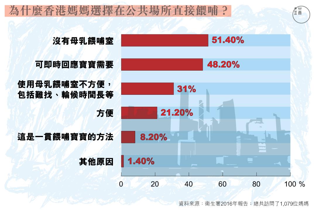 為什麼香港媽媽選擇在公共場所直接餵哺?