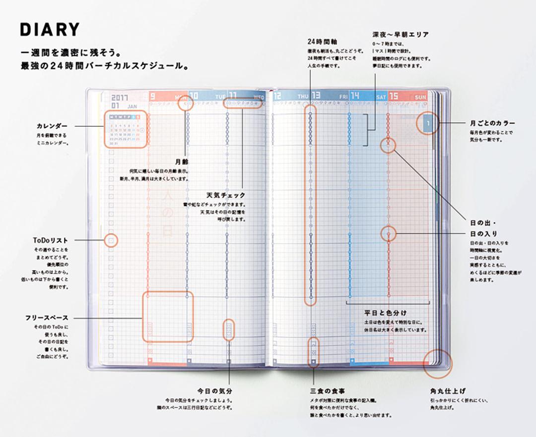 在科技產業發達的日本,傳統手帳文化仍方興未艾,形成一股極具特色且愈來愈蓬勃的文化。