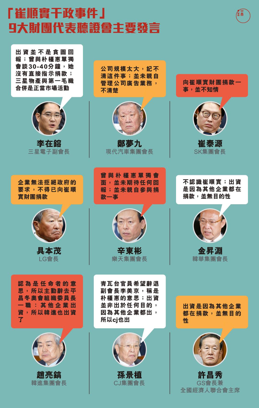 「崔順實干政事件」聽證會,九大財團代表主要發言。
