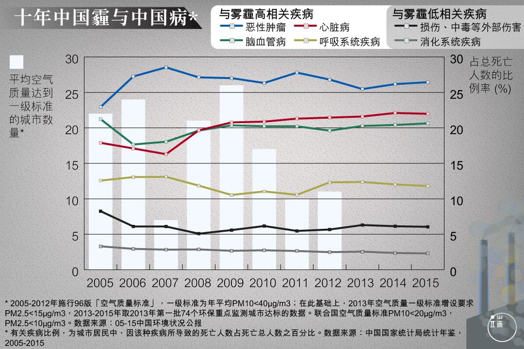 有研究发现,几乎 22%的全球新发癌症病例出现在中国,27%的癌症死亡病例在中国。
