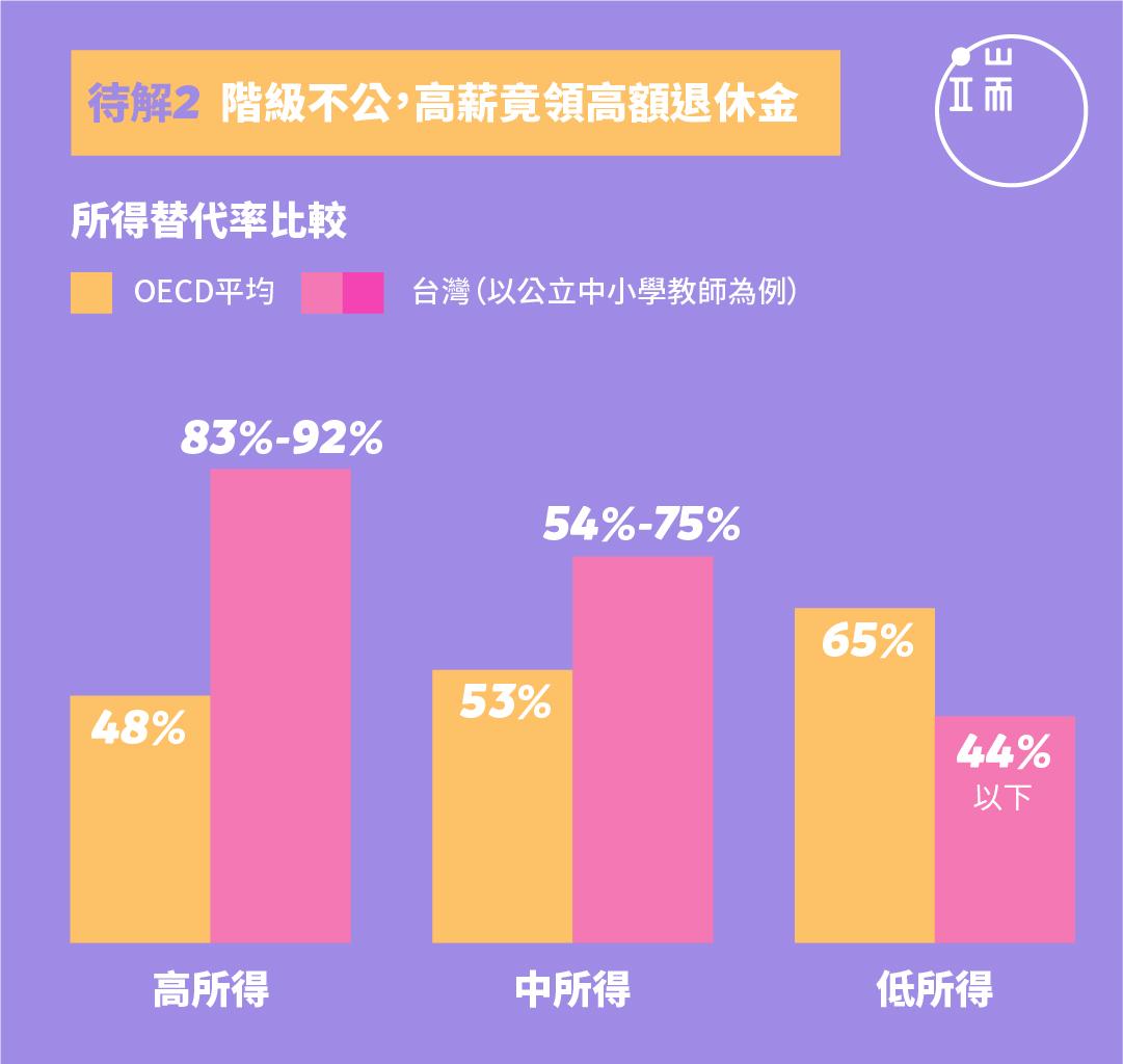 註:OECD中所得者指全體平均所得;表列台灣高、中、低為現領月退金台幣7萬以上、4萬~7萬、4萬元以下,數字均4捨5入。資料來源:國家年金改革委員會。