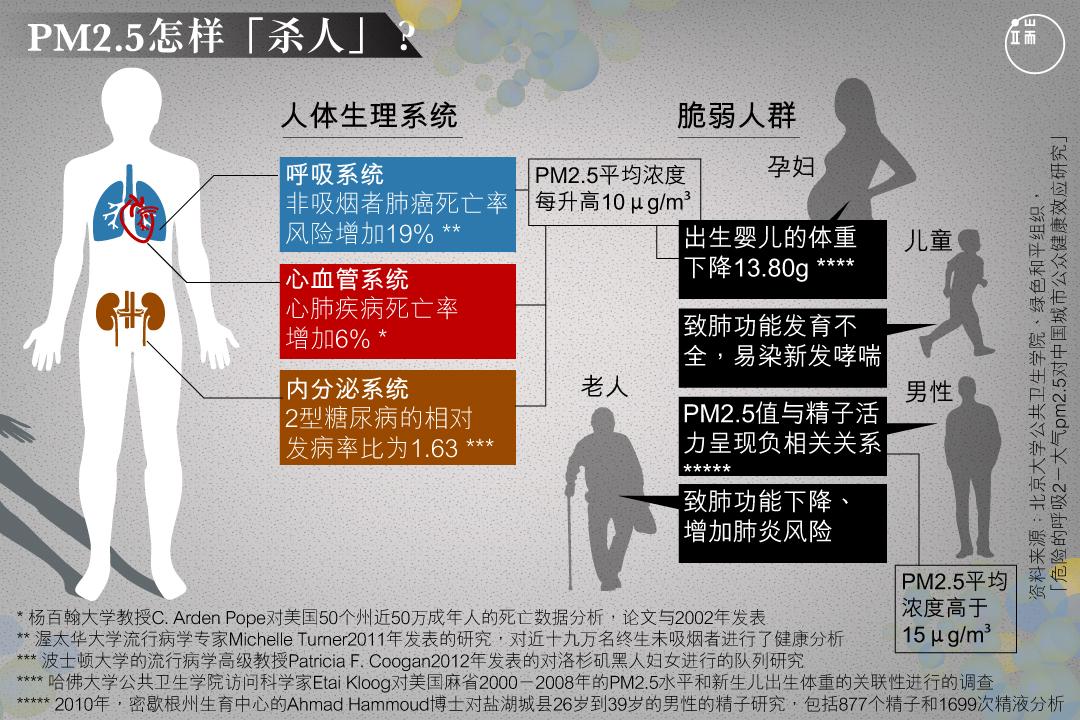 心血管系统、呼吸系统以及内分泌系统在不同程度上都会受到PM2.5的损害。