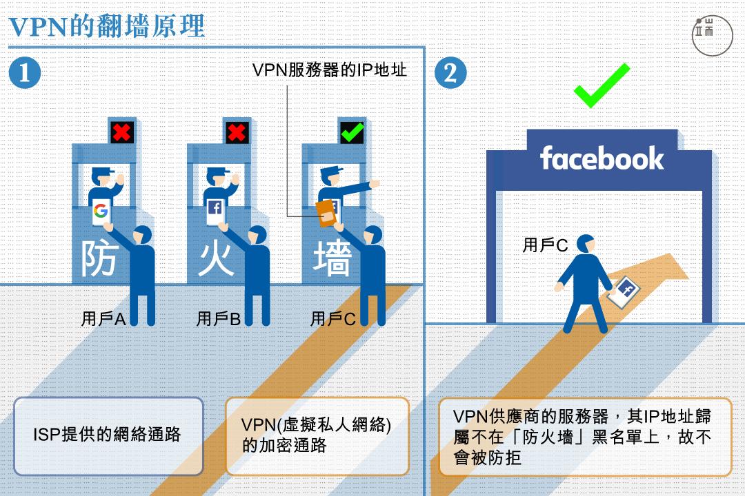 VPN為什麼可以幫你「翻牆」?因為「防火牆」不知道要防它。