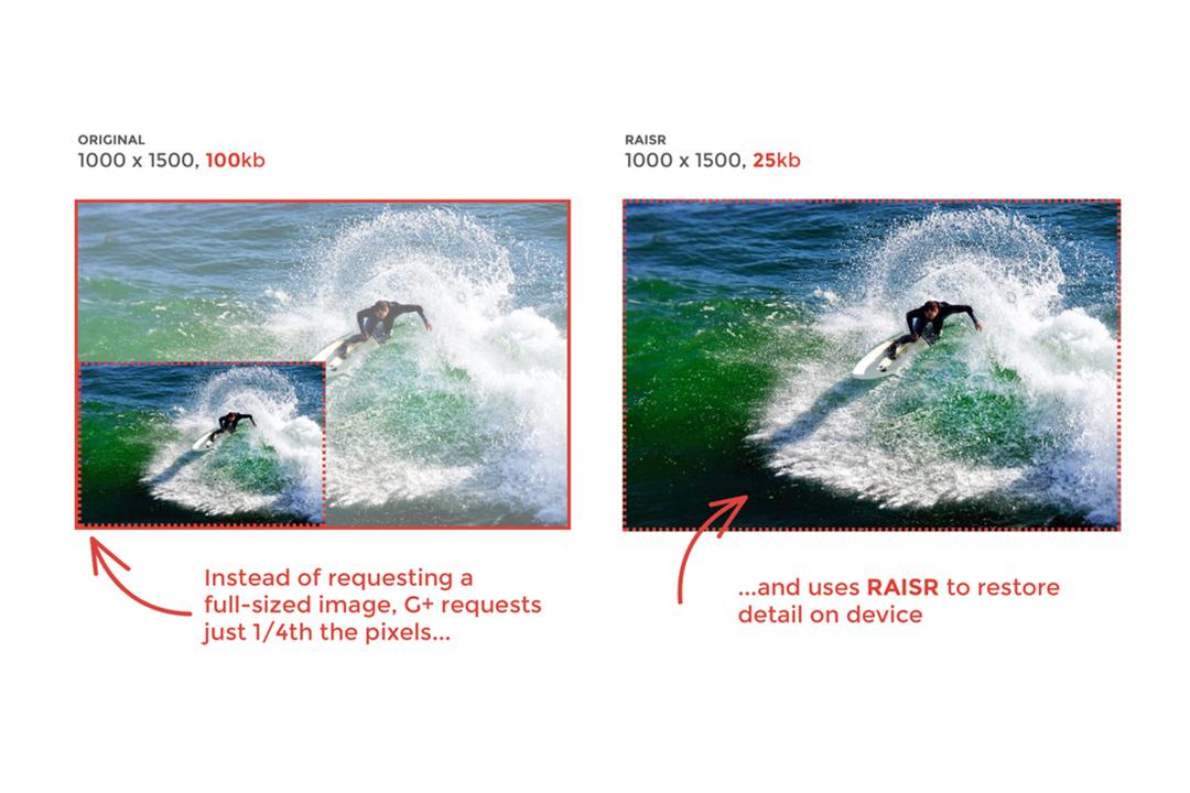 Google+將於11月推出新技術RAISR,能使用機器學習來減少加載高分辨率圖像時所需的帶寬。