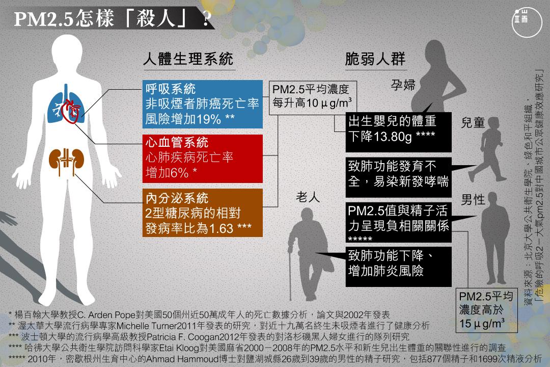 心血管系統、呼吸系統以及內分泌系統在不同程度上都會受到PM2.5的損害。