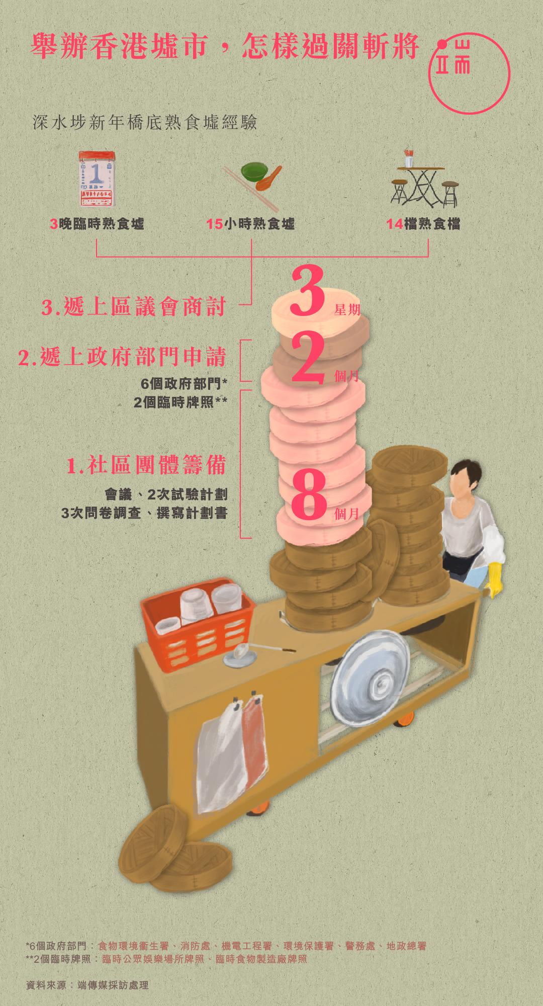舉辦香港墟市,怎樣過關斬將?