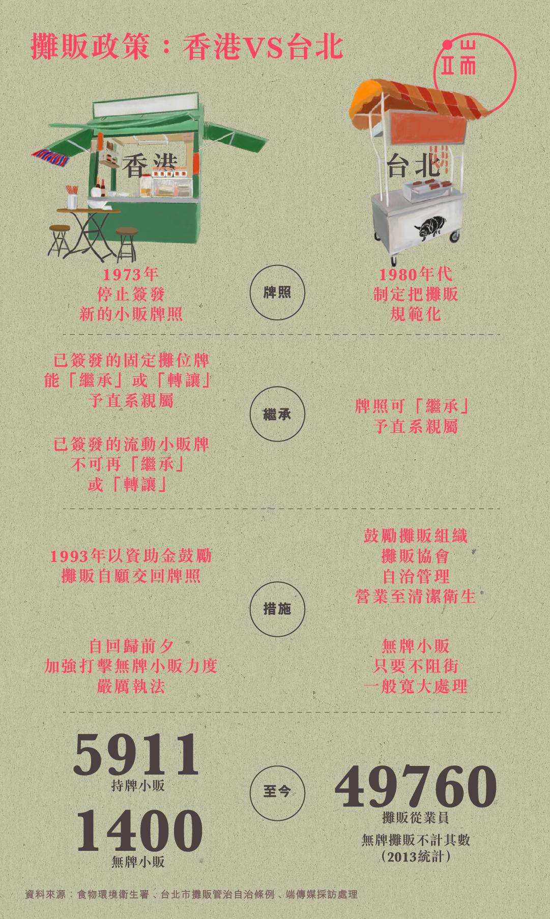 攤販政策:香港 VS 台北