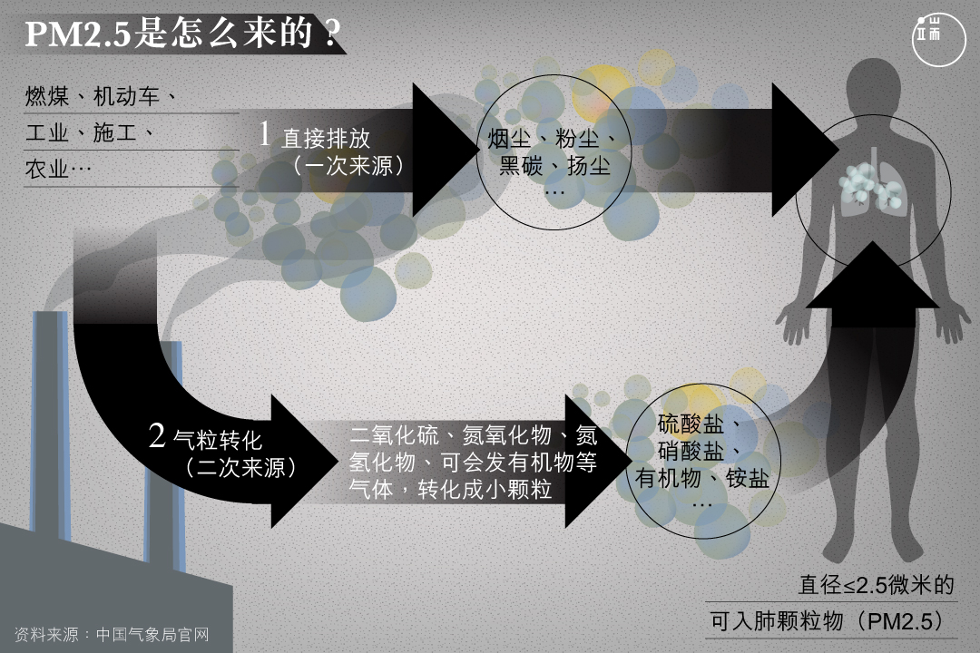 中国环保部的监测显示,京津冀主要空气污染源中,二次生成约占50%到60%。