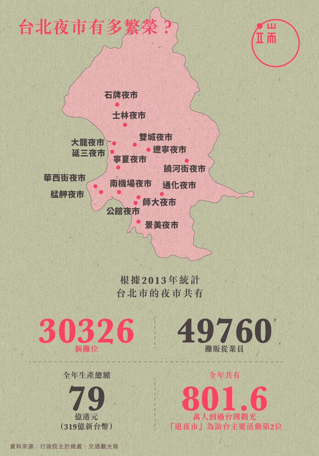 台北夜市有多繁榮?