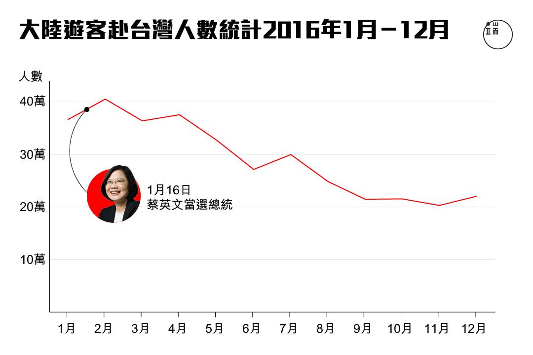 2016年大陸遊客赴台灣人數統計。