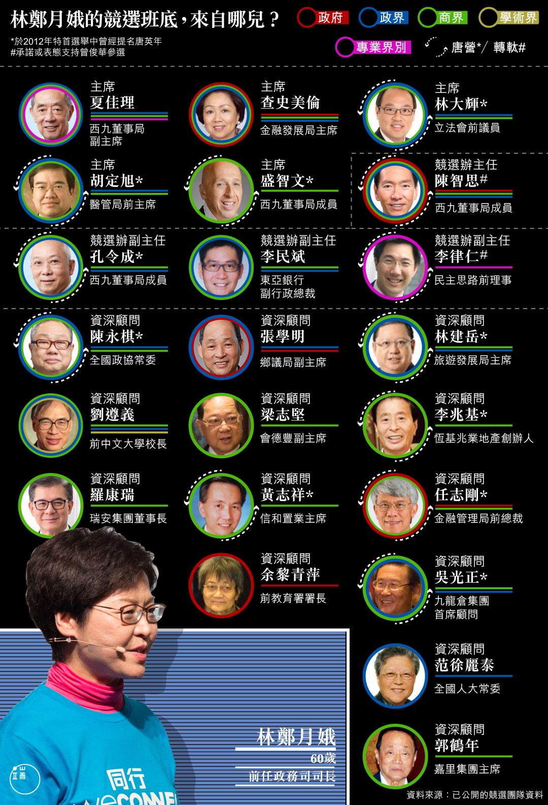 林鄭月娥的競選班底,來自哪兒?