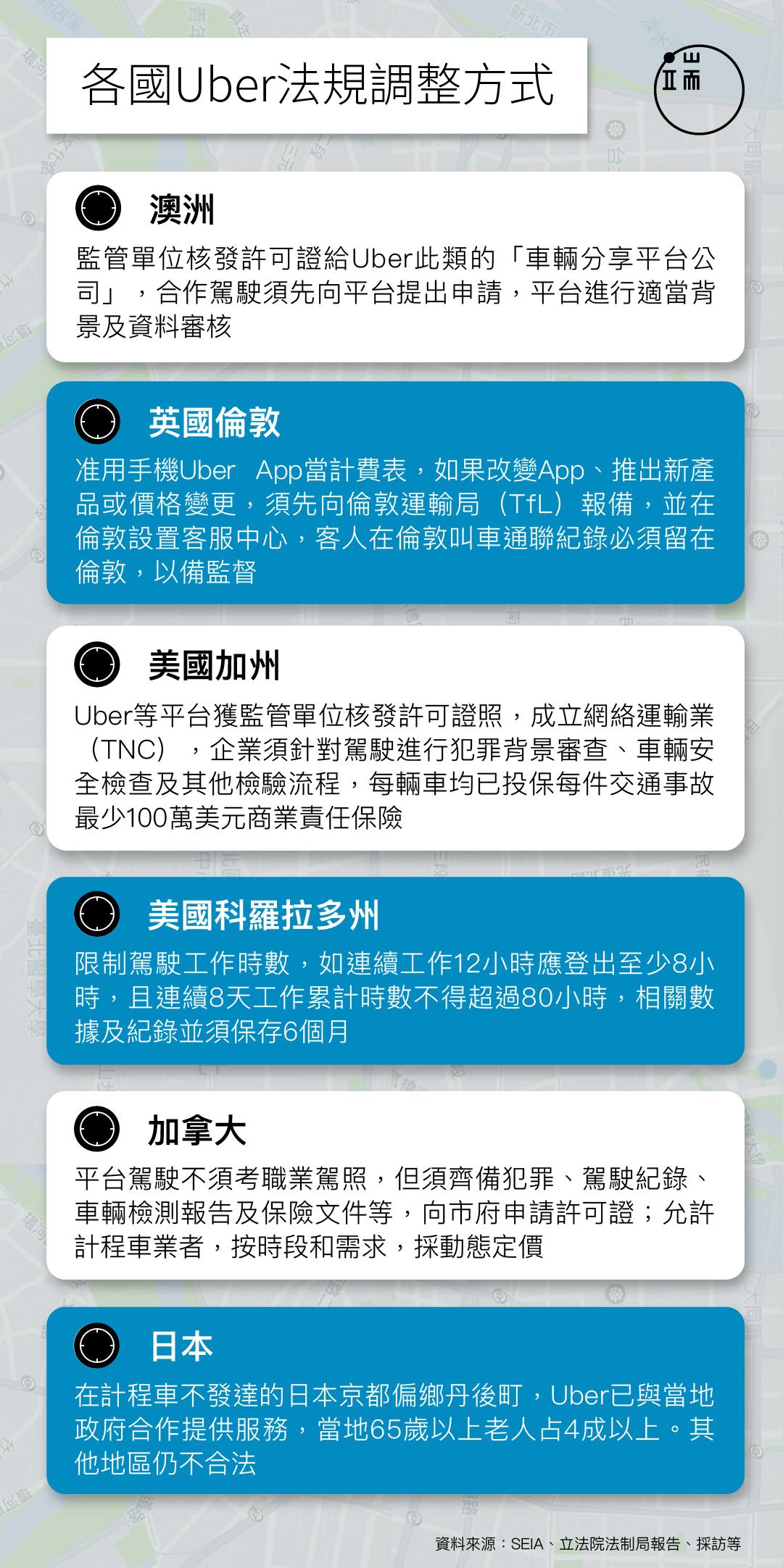 各國Uber法規調整方式_繁