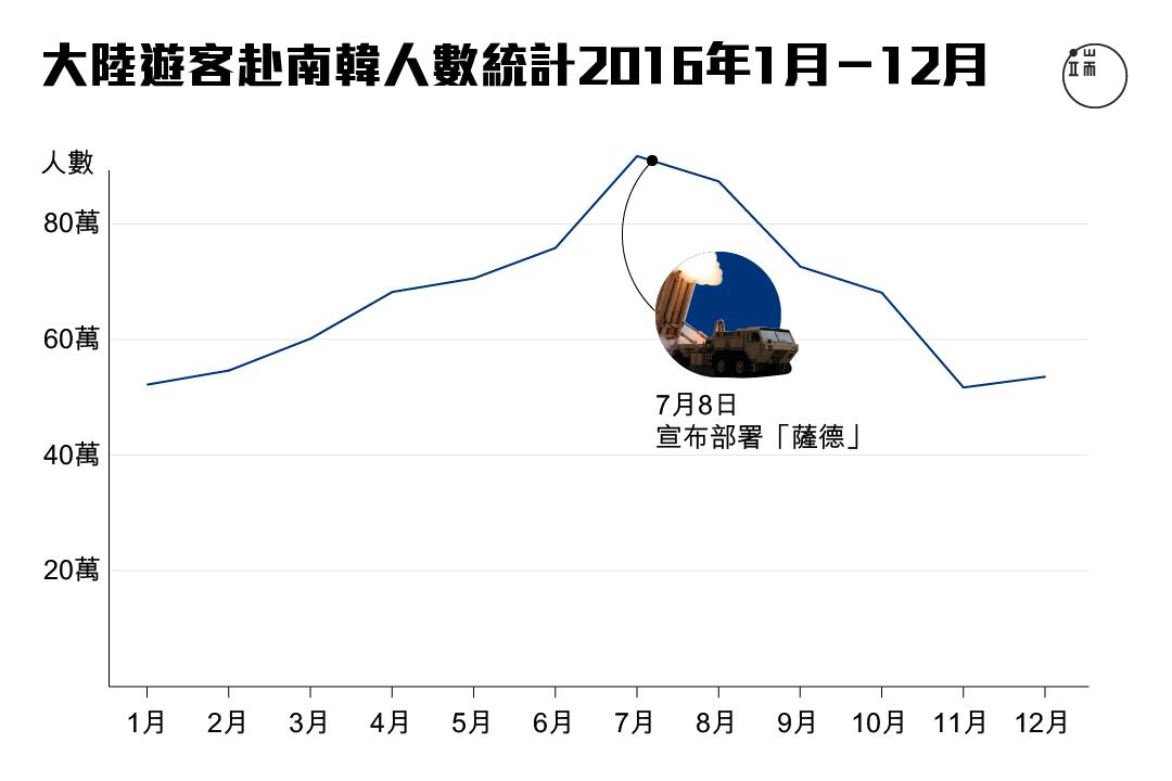 2016年大陸遊客赴南韓人數統計。