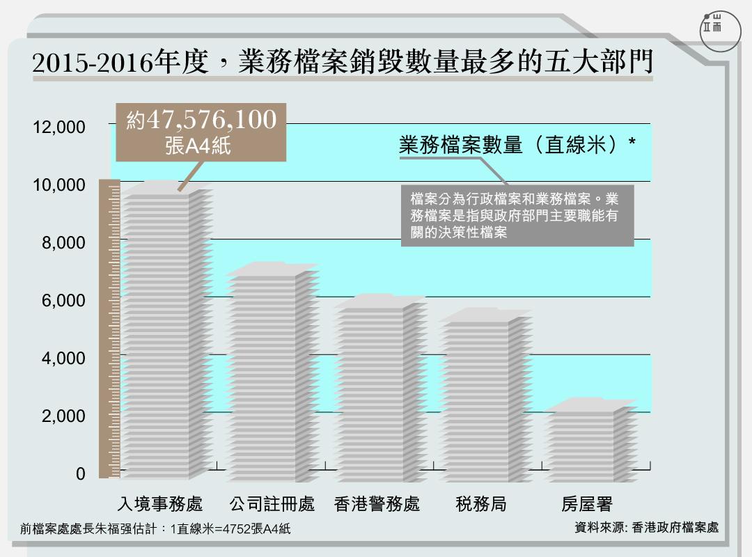 2015-2016年度,業務檔案銷毀數量最多的五大部門