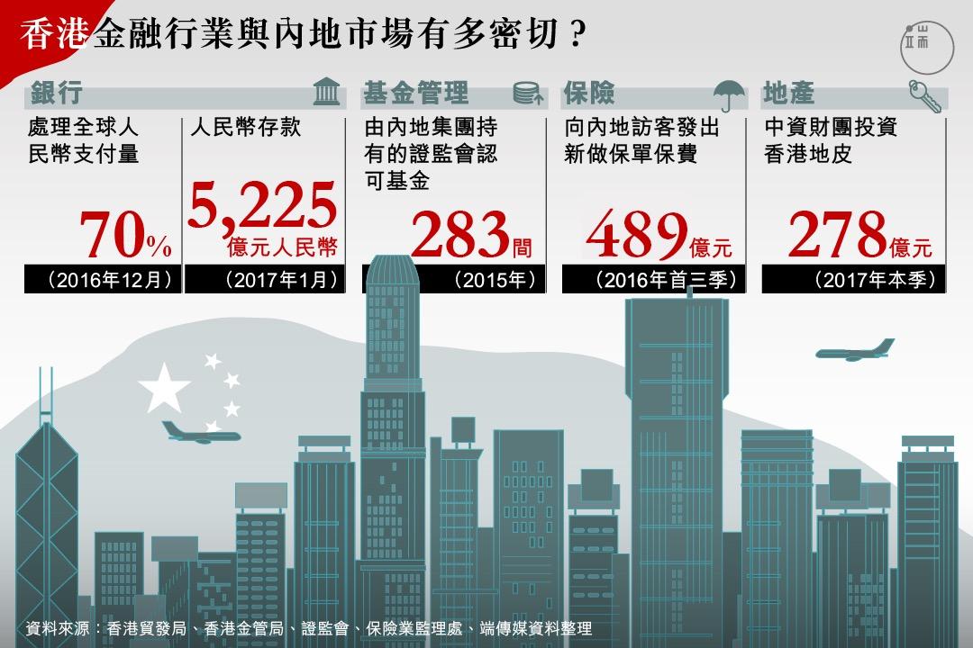 香港金融行業與內地市場有多密切?